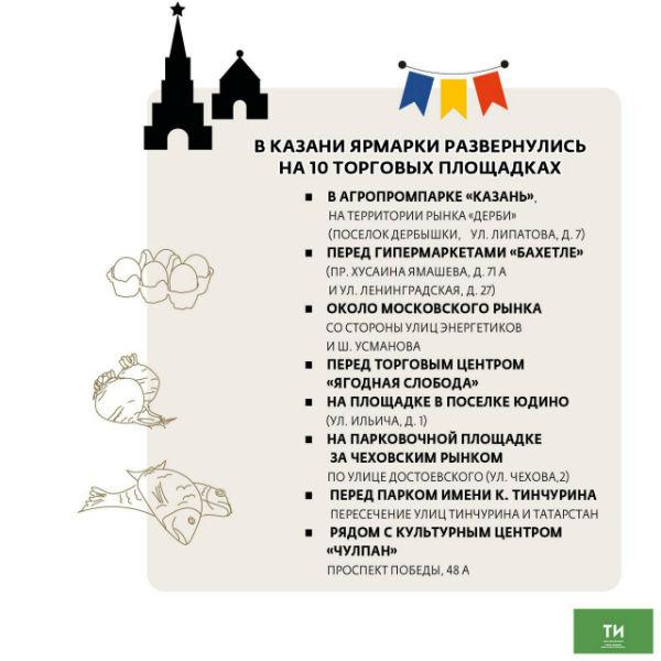 Минсельхоз: Цены на сельхозярмарках в Татарстане ниже, чем в торговых сетях