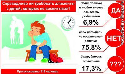 Непутевый отец требует алименты от взрослого сына в Татарстане
