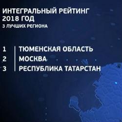 «Шеф недоволен». Татарстан упустил лидерство в рейтинге состояния инвестклимата в субъектах РФ