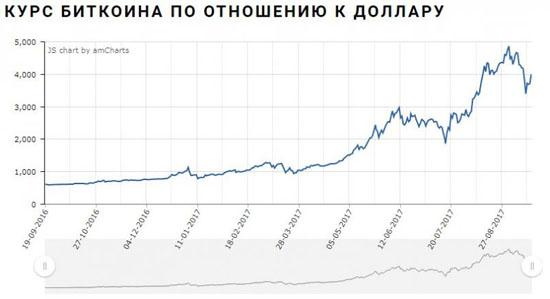 Актуальный курс биткоина к доллару